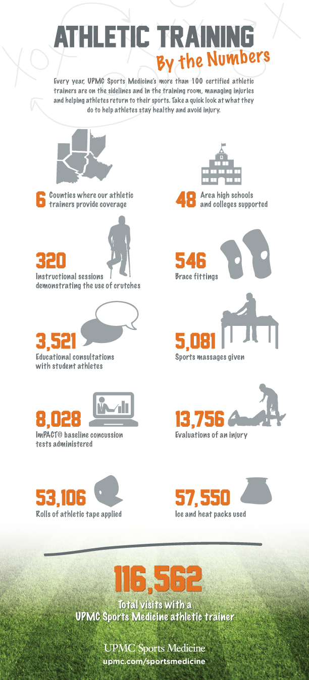 Athletic Training By the Numbers | UPMC HealthBeat