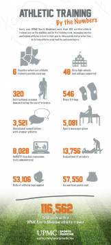 Athletic training by the numbers