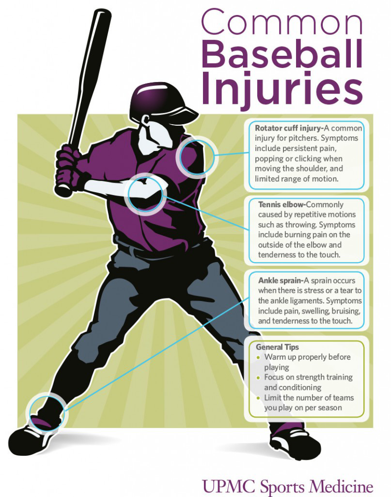 baseball-injuries-graphic