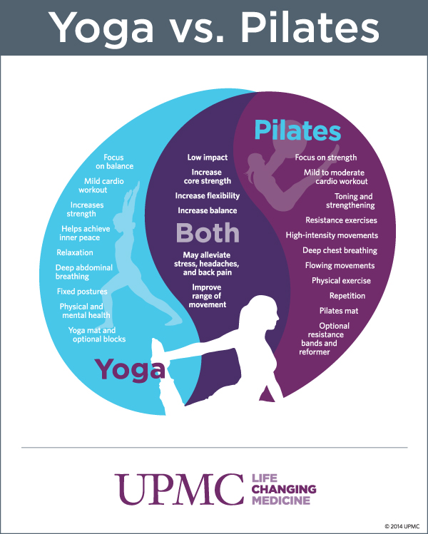 Yoga Vs Pilates Health Benefits Upmc Healthbeat