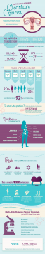 Learn facts about ovarian cancer