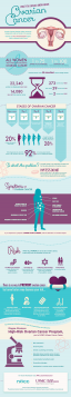 Learn more about ovarian cancer