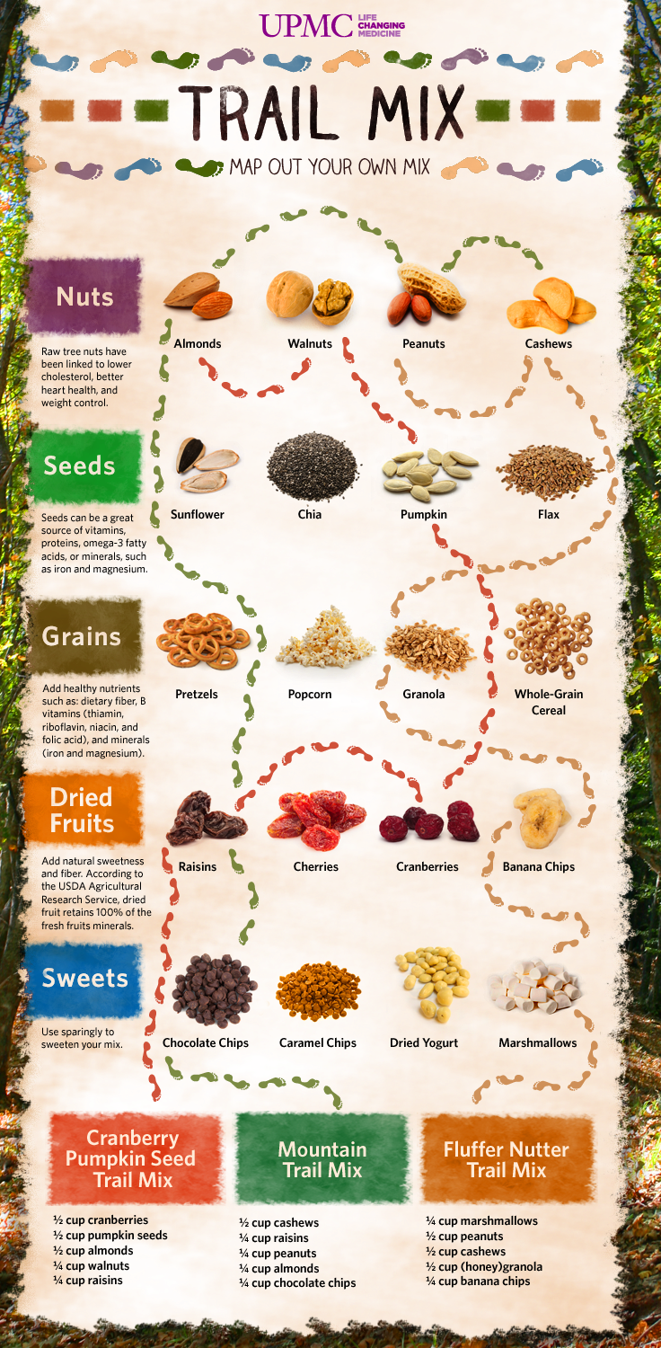 Trail Mix Infographic
