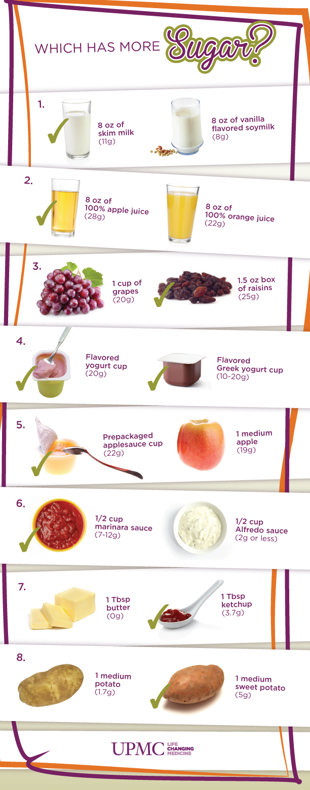 Which Has More Sugar? Infographic