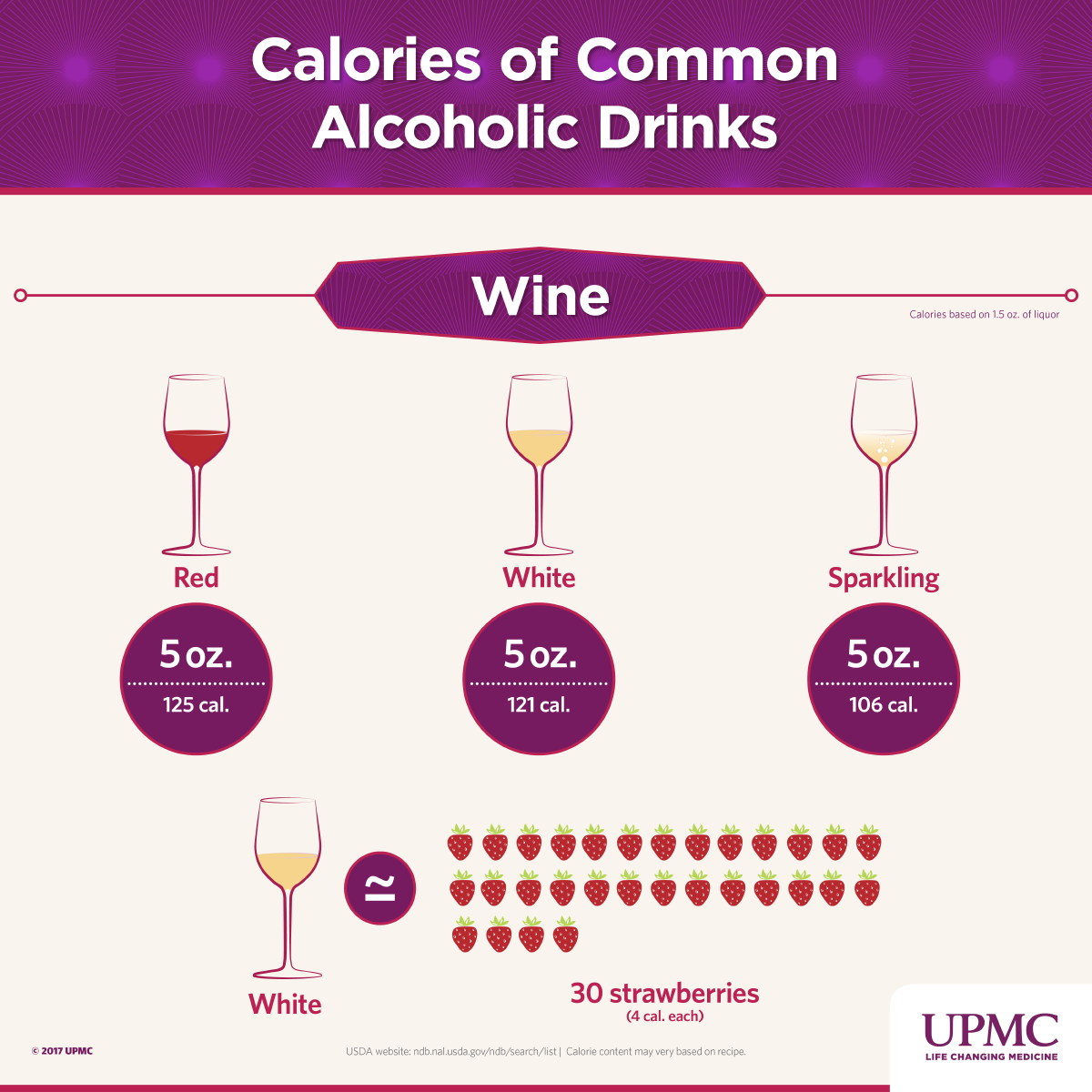Calories Of Common Alcoholic Drinks