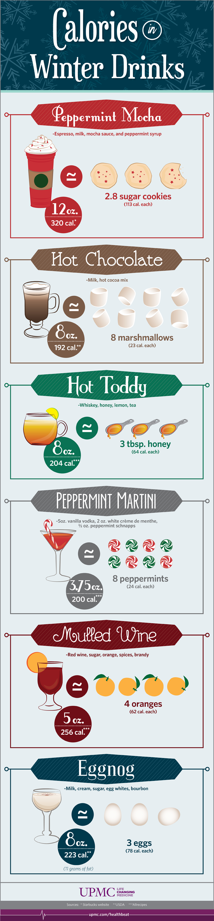 Discover the calories in your favorite winter drinks so you can make better decisions this holiday season.