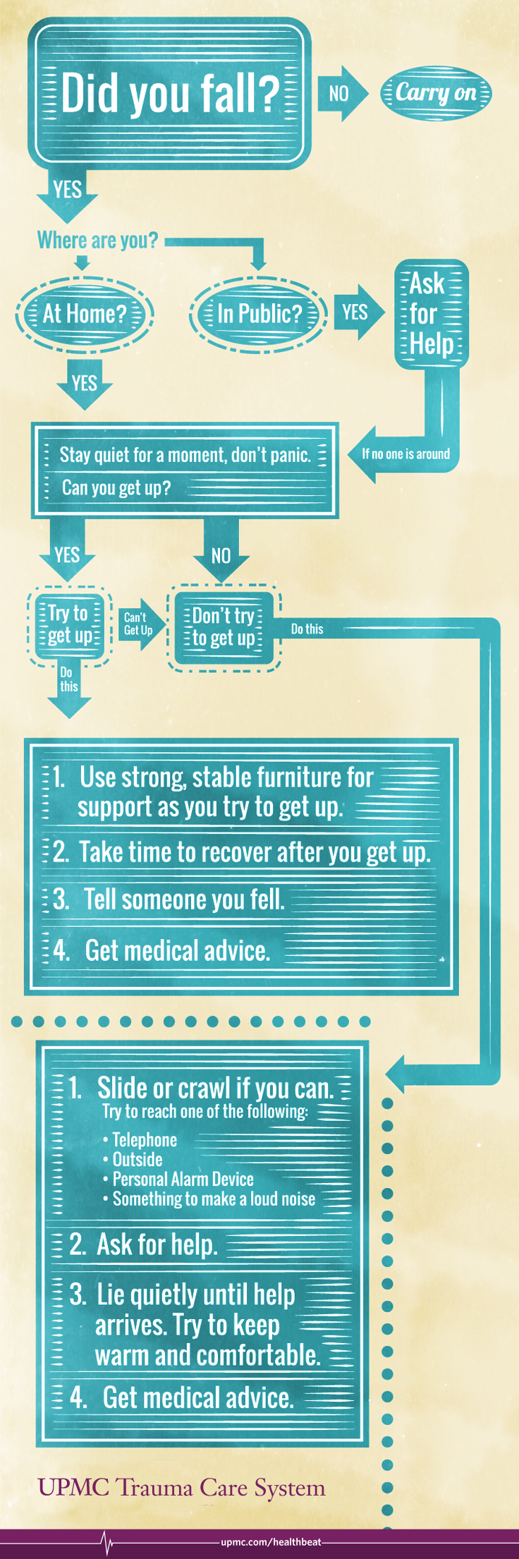 Tips on what you should do if you experience a fall.