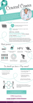 Learn facts about cervical cancer
