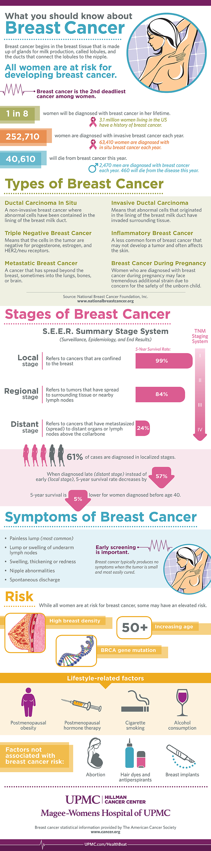 Learn more about breast cancer statistics