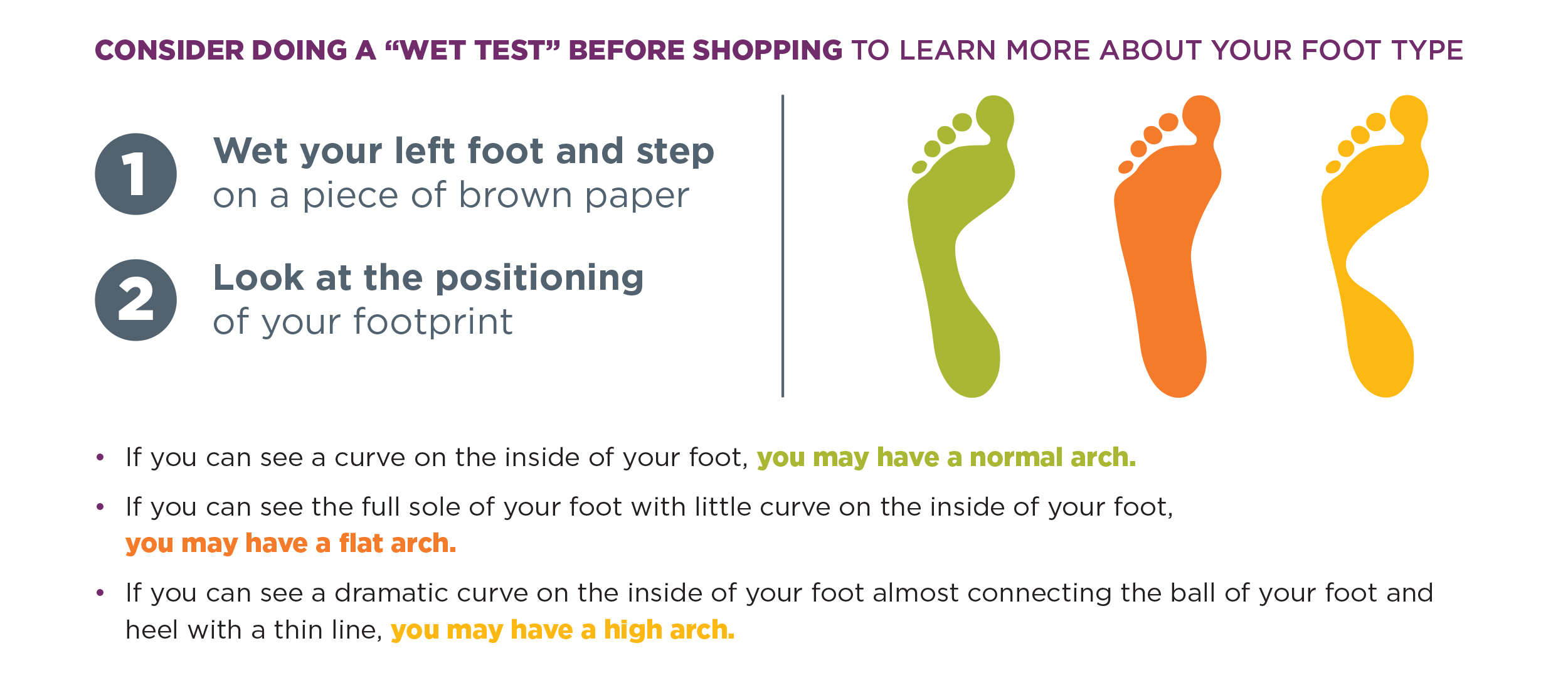 Learn how to use the wet test to identify your foot type.