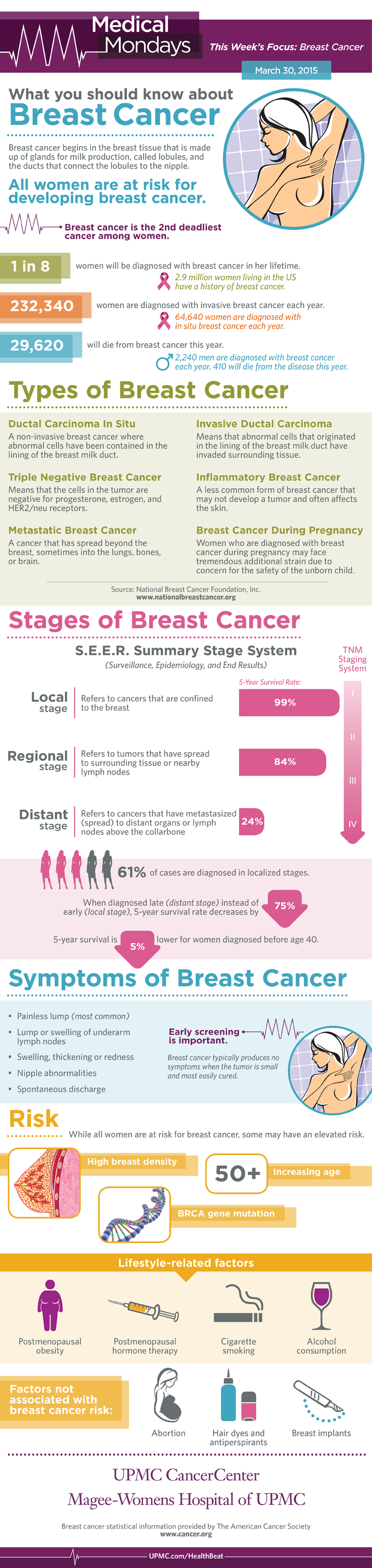 Infographic showing statistics, risk factors, and symptoms of breast cancer.