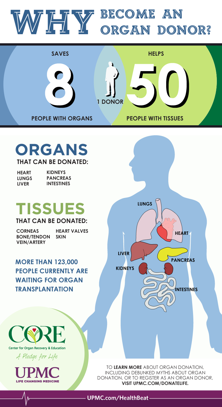 Learn about the difference one organ donor can make