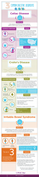 Infographic: 3 Common Digestive Disorders