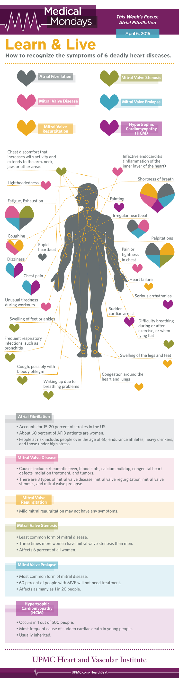 Learn how to spot the symptoms of six deadly heart diseases, including atrial fibrillation, mitral valve disease, and HCM.
