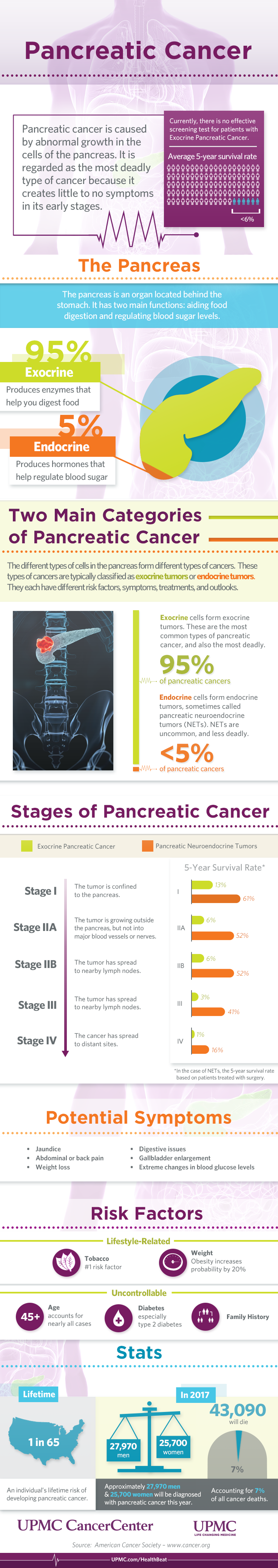 Learn more about pancreatic cancer