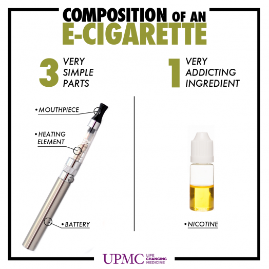 Composition of an e-cigarette