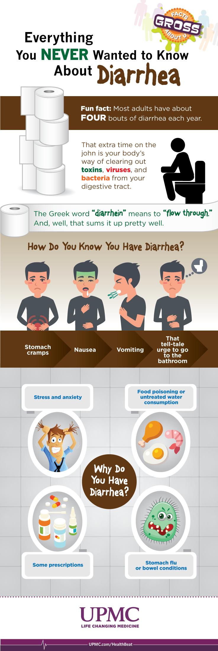 Diarrhea Symptoms and Causes