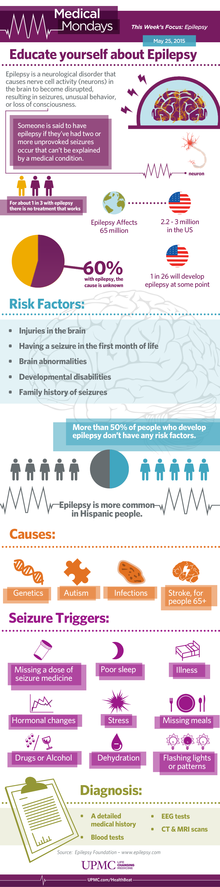 seizure action plan template - infographic epilepsy causes and risk factors upmc