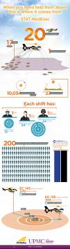MedEvac Infographic   UPMC HealthBeat