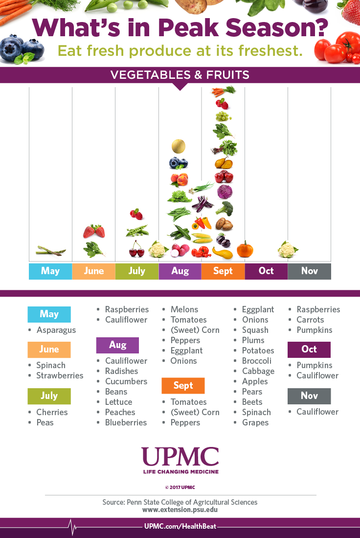 Learn about when produce is in season