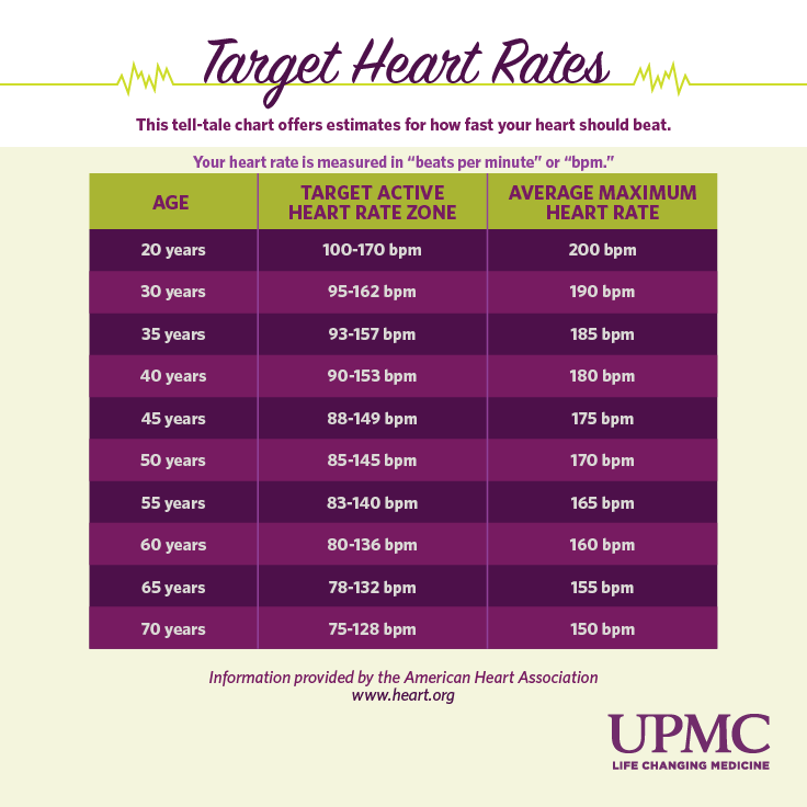 Learn how to find your normal heart rate and your resting heart rate.