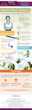 head and neck cancer infographic