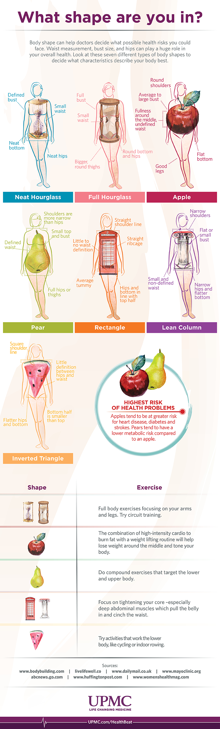 Learn more about body shape and health