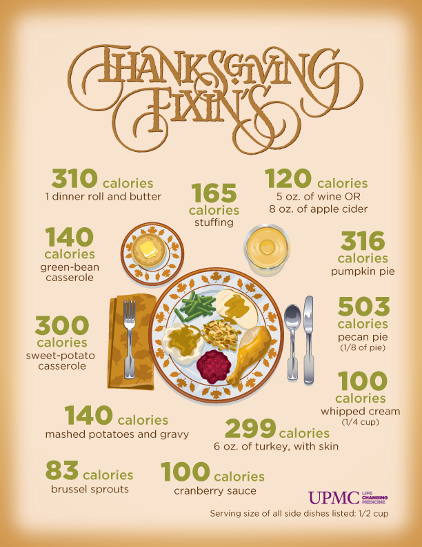 thanksgiving calories graphic