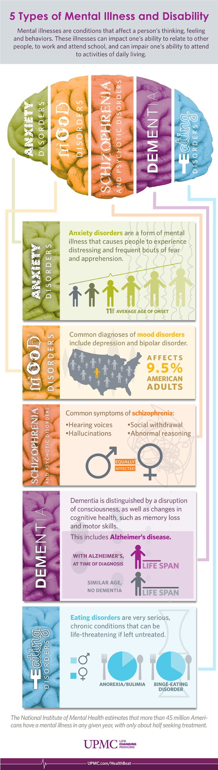 Infographic mental illness