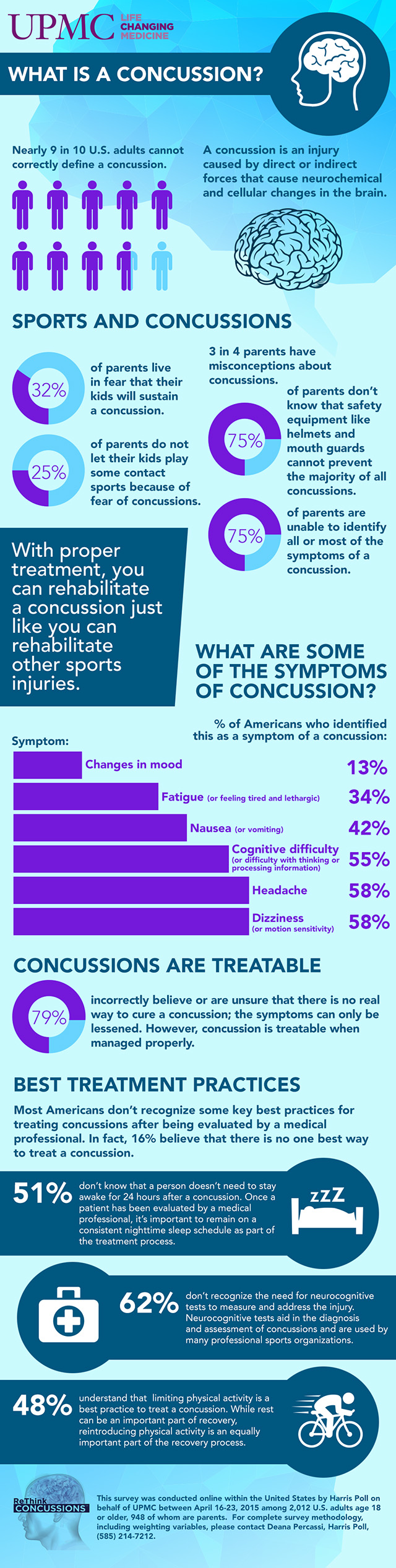 Concussion survey infographic