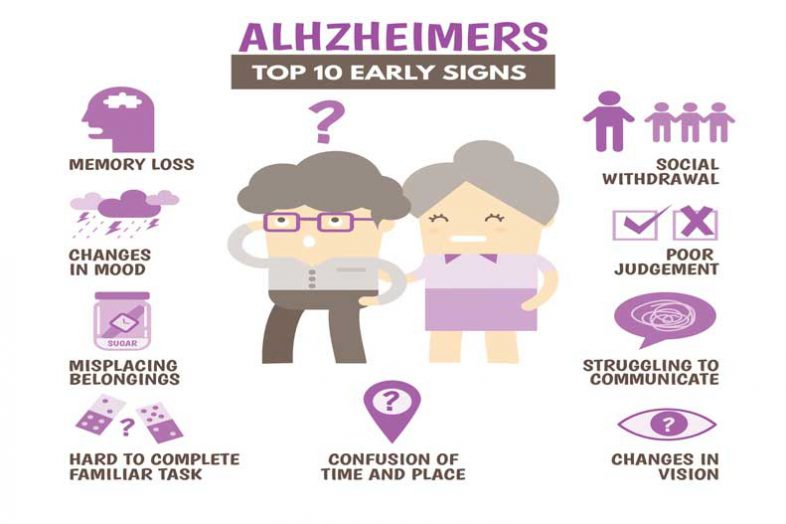 alzheimers disease causes and symptoms Alzheimer's disease is a brain disorder and therefore the symptoms primarily show an effect on changes in the memory pattern as the disease progresses, the individuals tend to forget recent conversations and names of family members and friends.