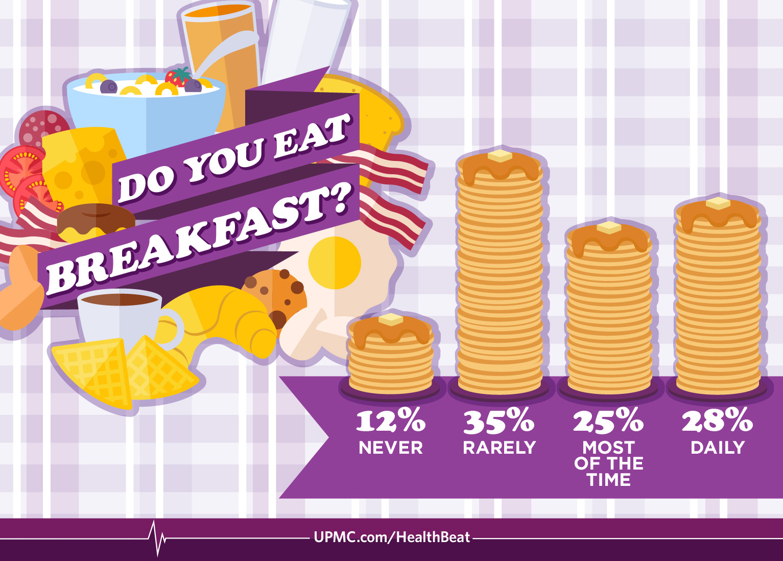 Find out why breakfast is the most important meal of the day