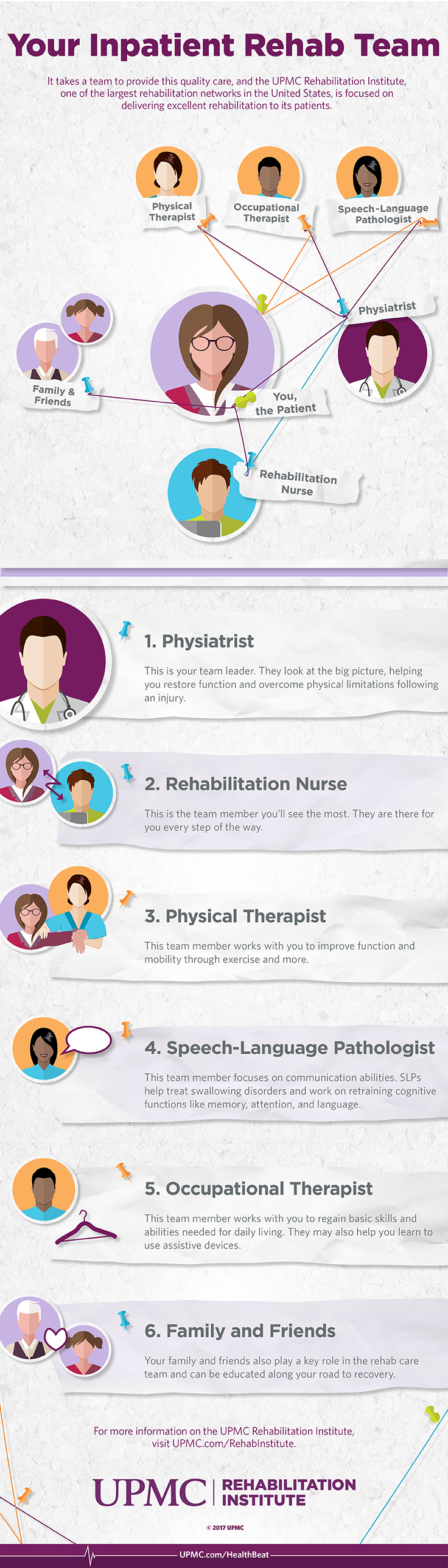 Learn more about your rehab care team