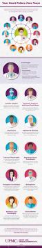 Meet the members of your heart failure team