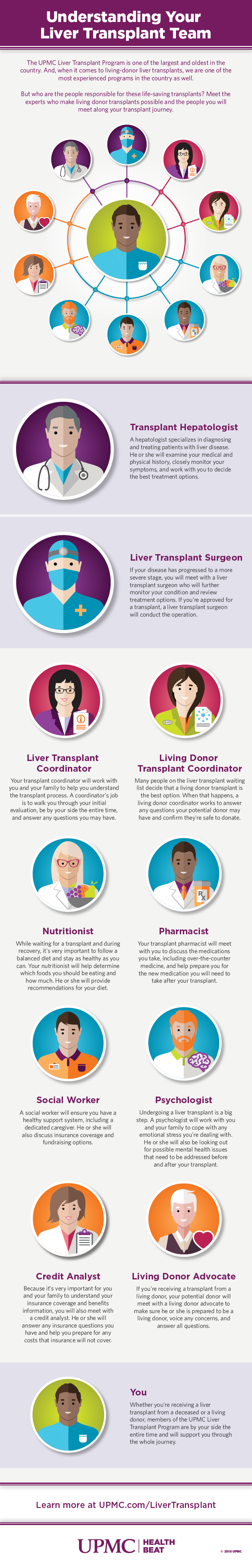 Meet the members of your liver transplant tea