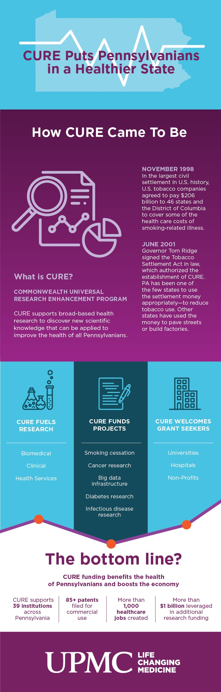 Learn more about CURE in Pennsylvania.